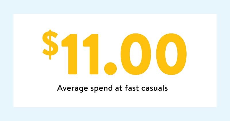 fast casual spending