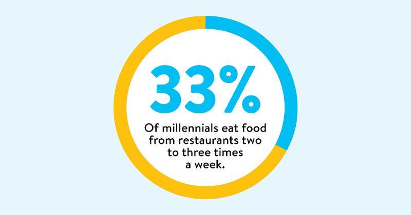 millennial consumer graphic