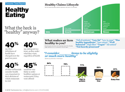 Technomic Healthy Eating Consumer Trend Report Infographic