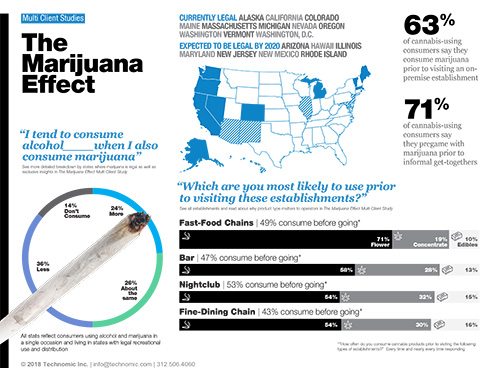 Technomic Marijuana Effect Multi Client Study Infographic