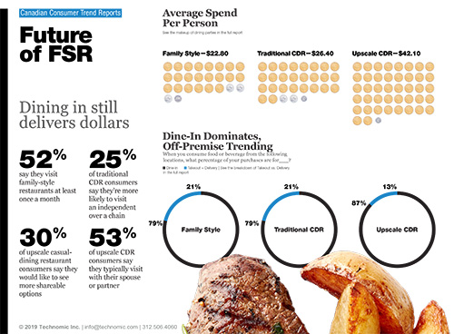 Technomic Canadian Future of FSR Consumer Trend Report Infographic