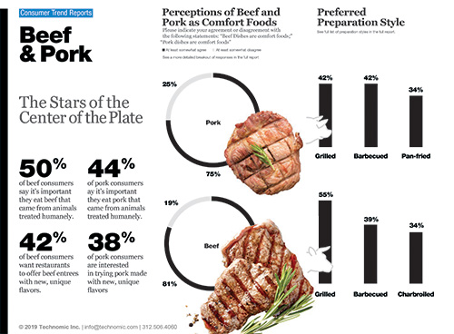 Technomic 2019 Beef & Pork Consumer Trend Report Infographic