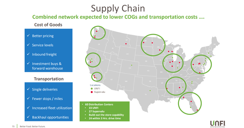 UNFI supply chain graphic