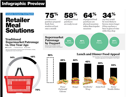 Technomic Canadian Retailer Meal Solutions Consumer Trend Report Infographic