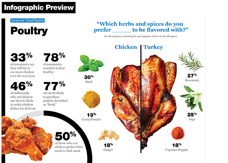 Technomic Center of the Plate: Poultry Infographic