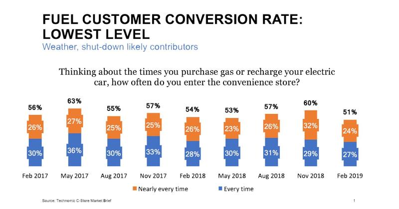 fuel conversion rate