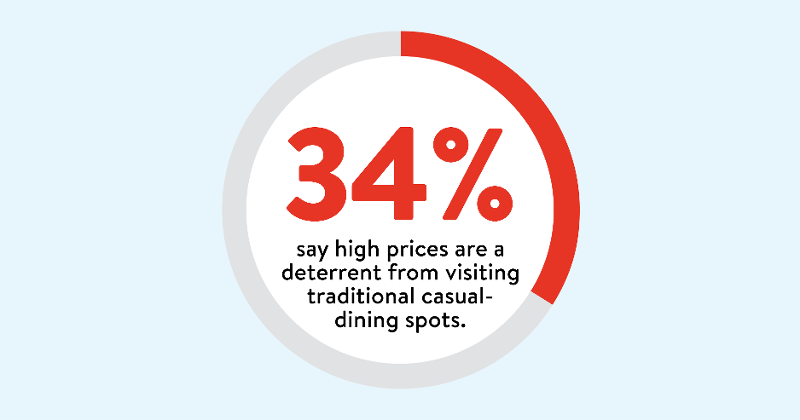what's keeping diners away?