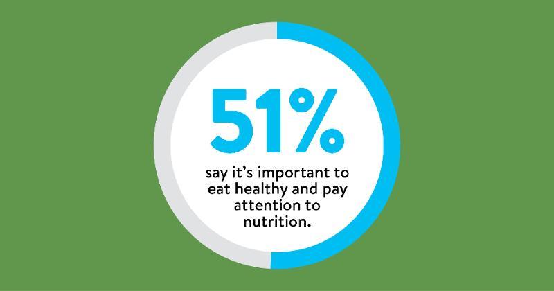 An eye on nutrition