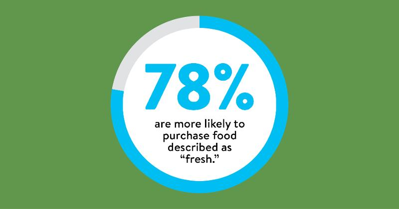 78% more likely to purchase fresh food