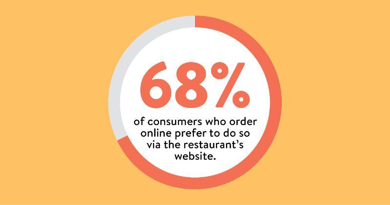 Restaurants' websites preferred