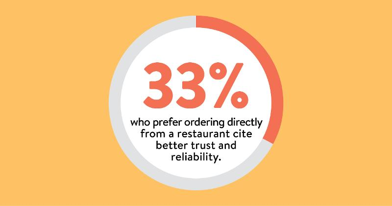 Restaurants seen as more reliable