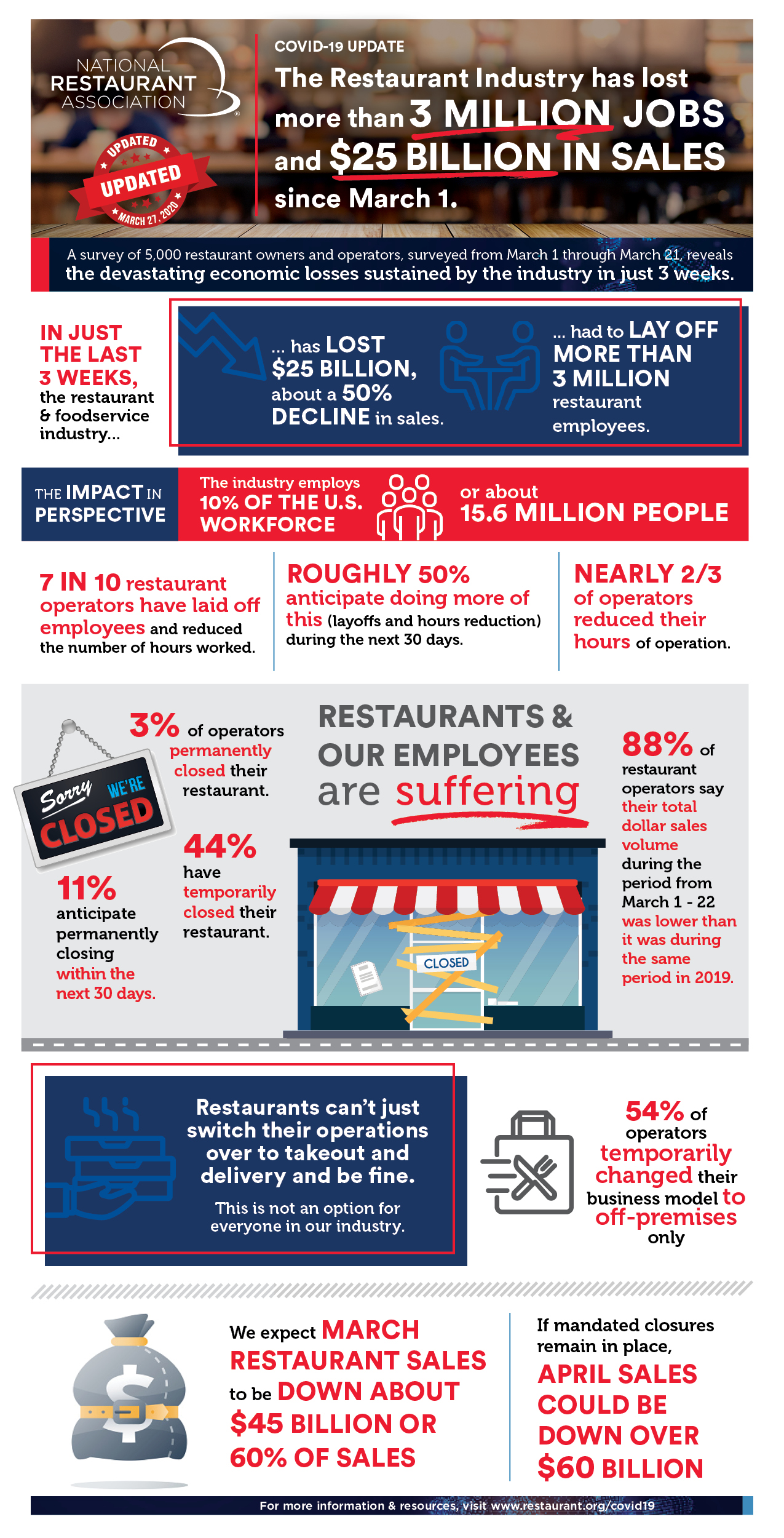 By the numbers: New National Restaurant Association research explores COVID-19's effect on business