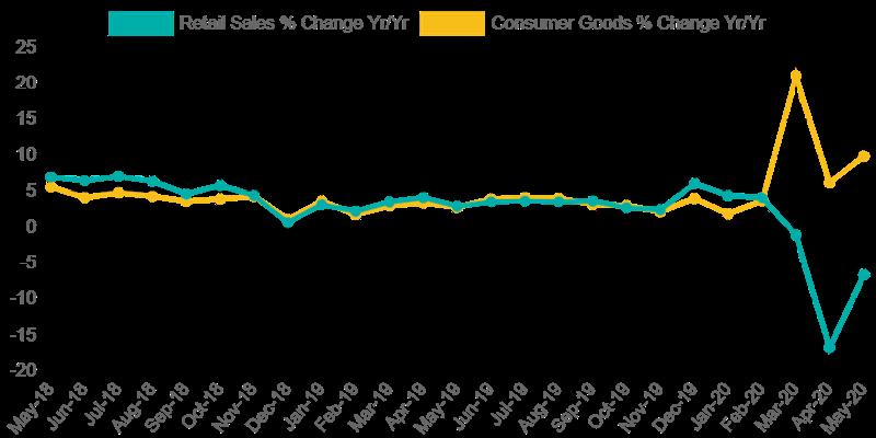 CPG spending chart