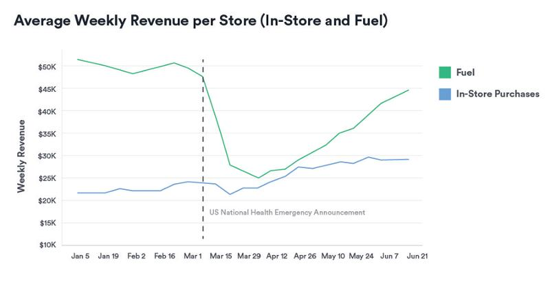 Store Revenue Graph