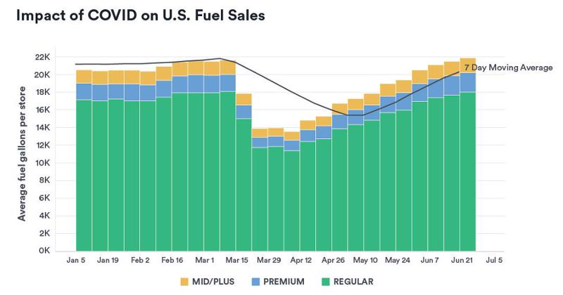 Fuel Sales graph