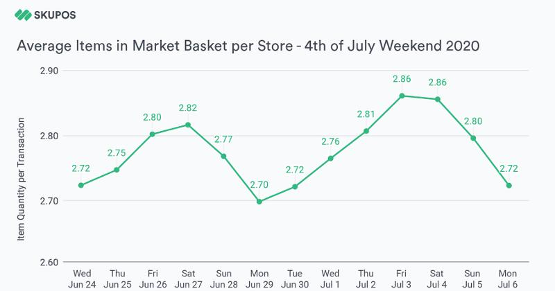 Average items in basket graph