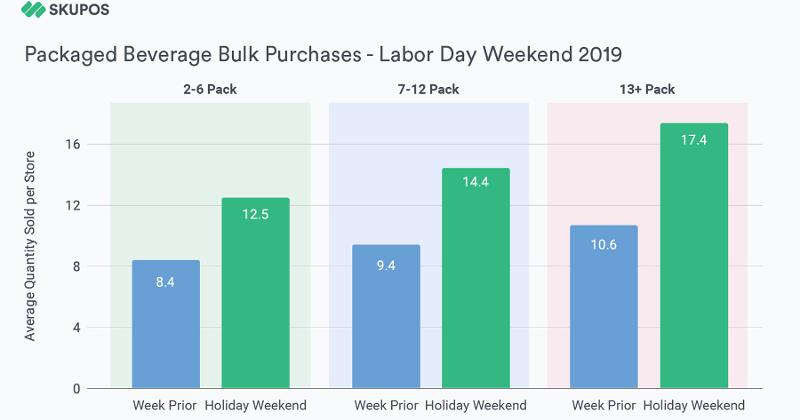 packed beverages in bulk graph