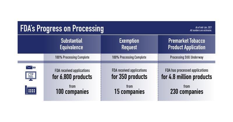 FDA update on SE, EX REQ and PMTAs