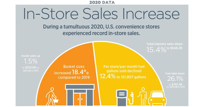 2020 convenience-store industry sales
