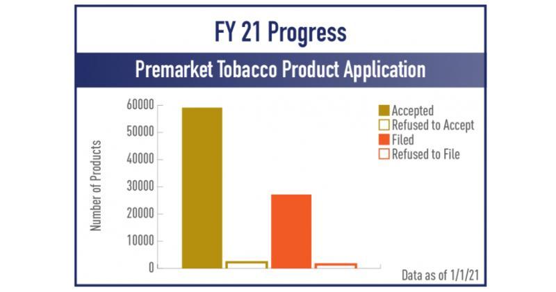 FDA PMTA chart