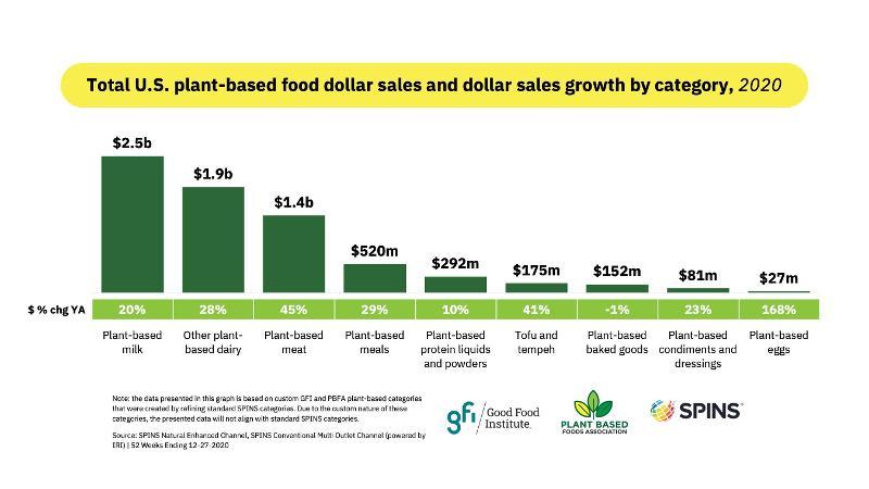Plant-based alternatives sales, 2020