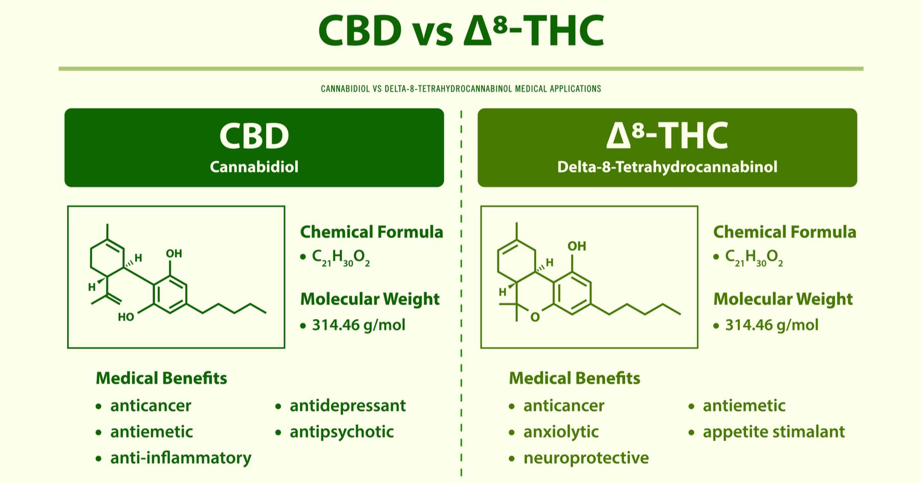 Delta 8 THC and CBD