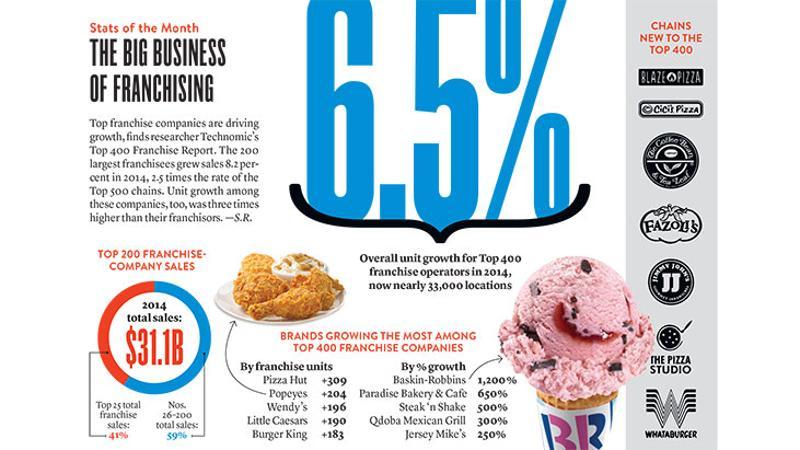 restaurant franchising infographic