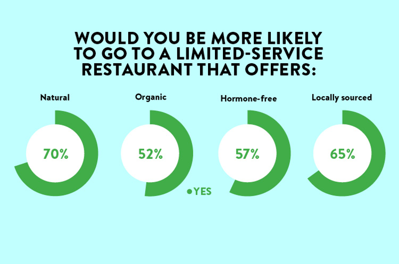 restaurant customers willing to visit limited-service