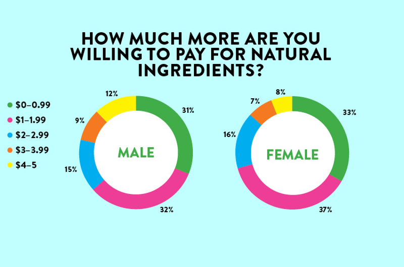 restaurant customers willing to pay for natural ingredients by gender