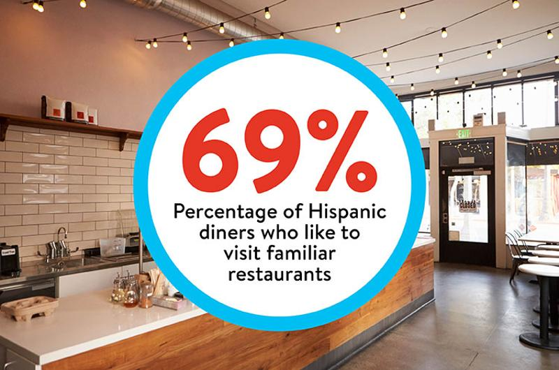 hispanics visit familiar restaurants