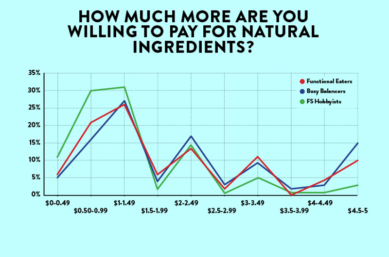 restaurant customers willing to pay for natural ingredients by archetype