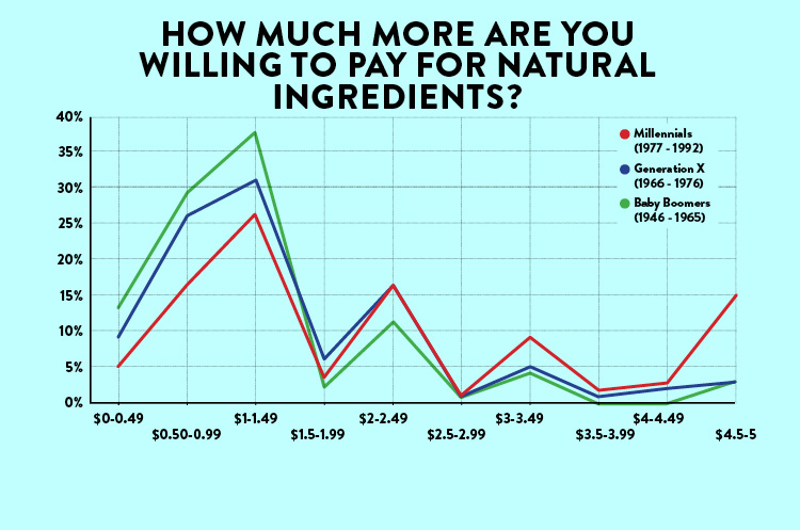 restaurant customers willing to pay for natural ingredients by age