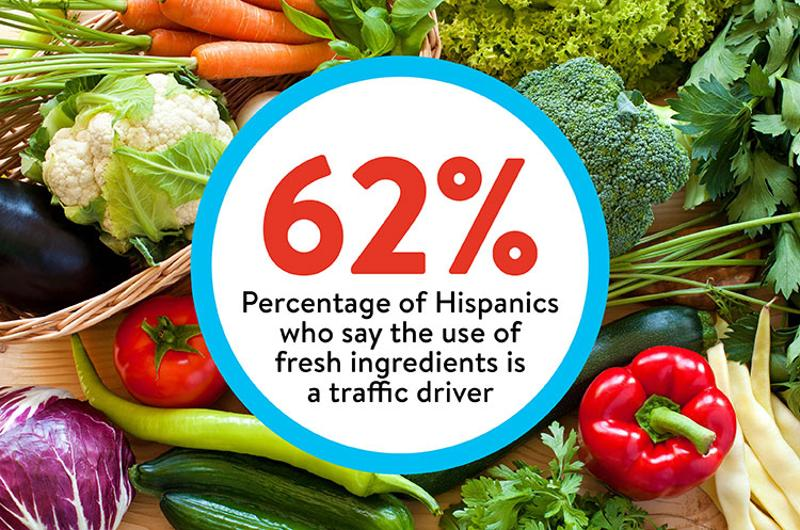 hispanics fresh ingredients