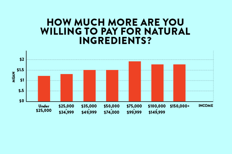 restaurant customers willing to pay for natural ingredients by income