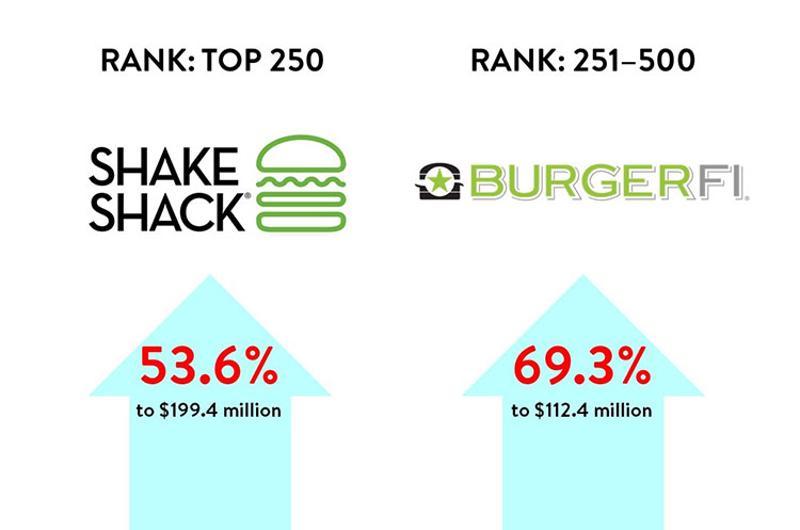 lsr burger chains