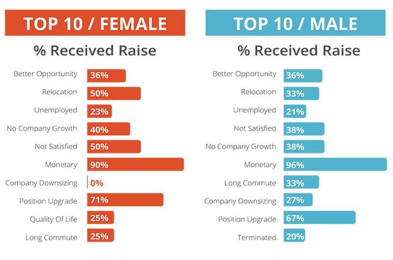 average raise per classification