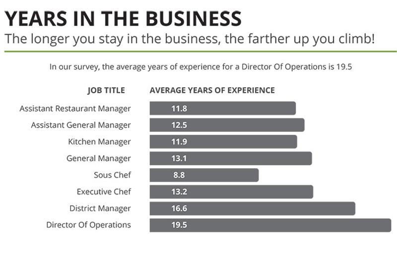 restaurant employees average years of experience