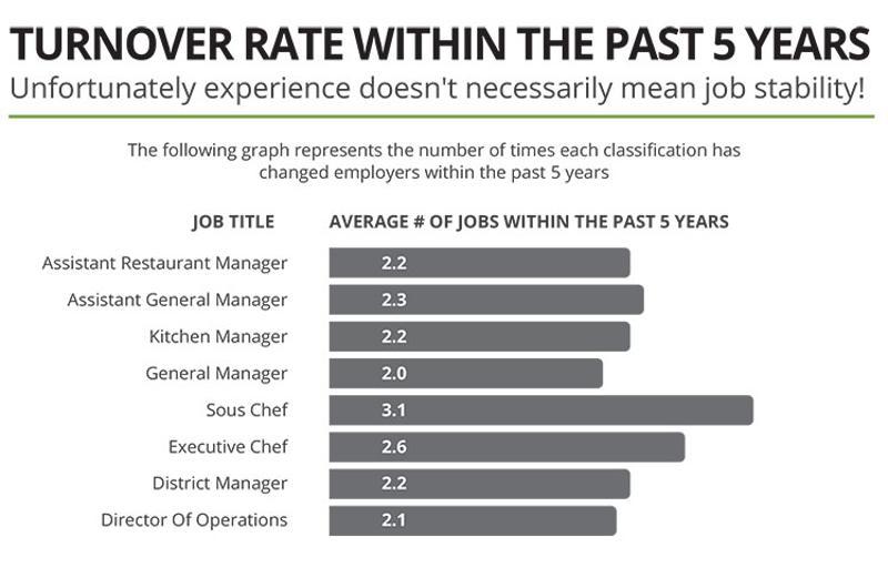 restaurant employees average turnover rate