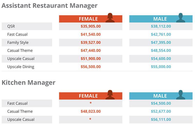 restaurant salary survey, average starting salaries: restaurant and kitchen manager