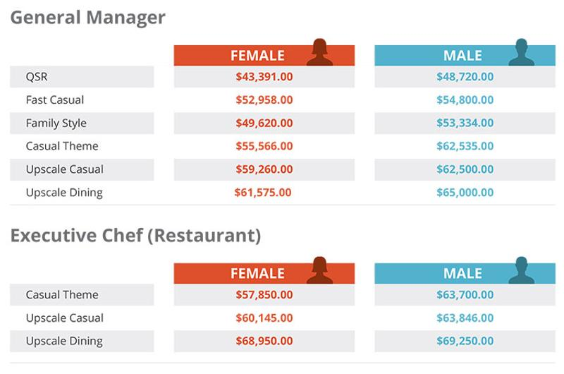 fast food restaurant manager salary restaurant salary report are you enough 12231