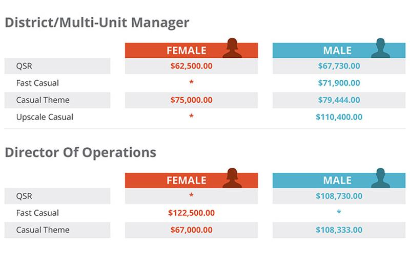 restaurant salary survey, average starting salaries: district manager, director of operations