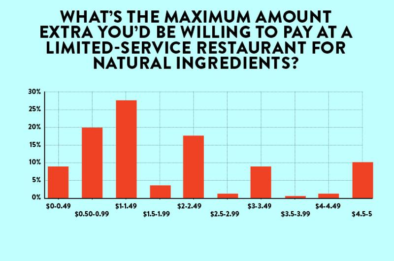 restaurant customers willing to pay for natural ingredients overall