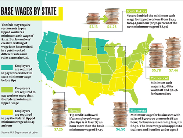 base wages state