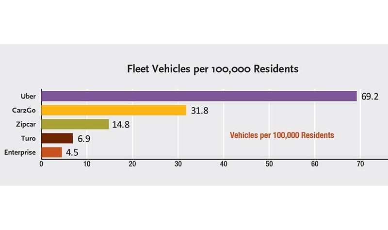 Fleet vehicles per 100,000 people