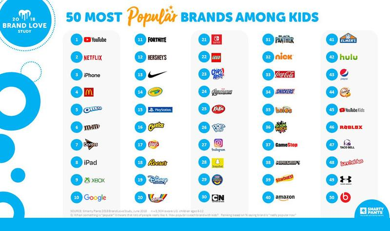 popular kids brands smarty pants