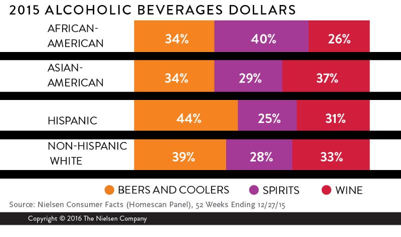 2015 alcohol beverage sales demographics