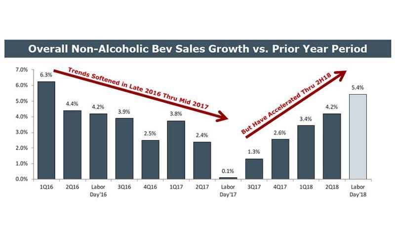 c-store beverage sales
