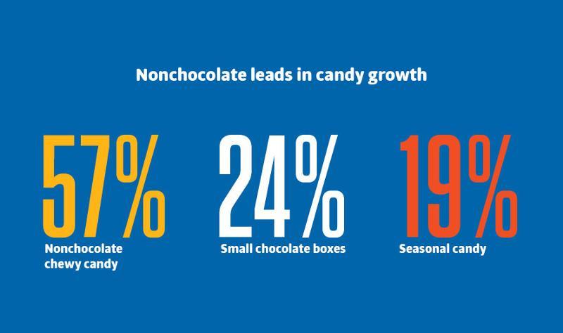 non-chocolate candy