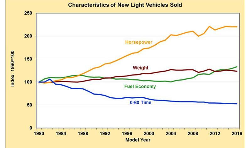 Fuel economy trends