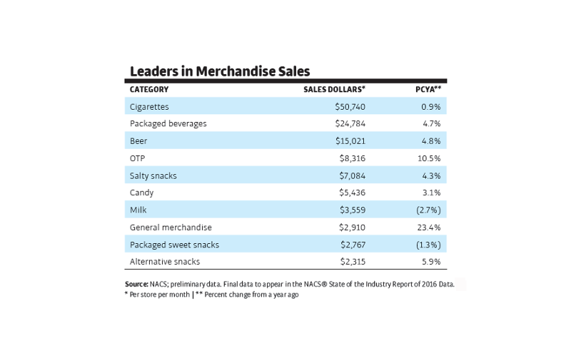 eef5b3e532e10 View All Slides. The Top 10 merchandise categories in convenience ...